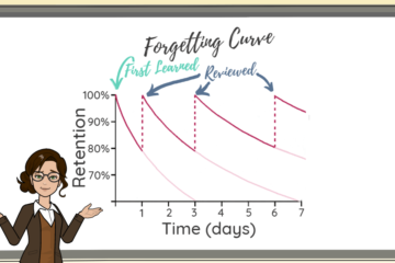 Teacher explaining forgetting curve